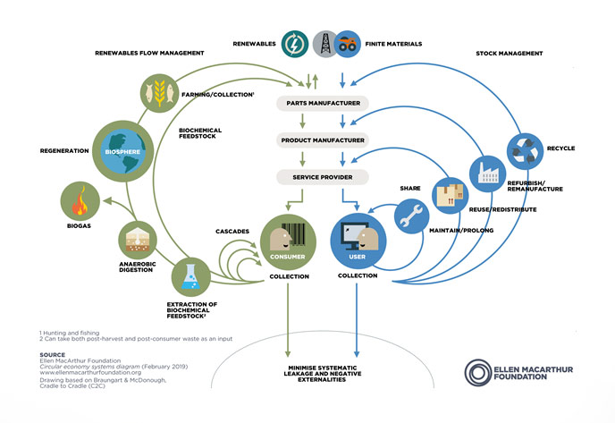 The Circular Economy in Detail by Elen  Macarthur Foundation