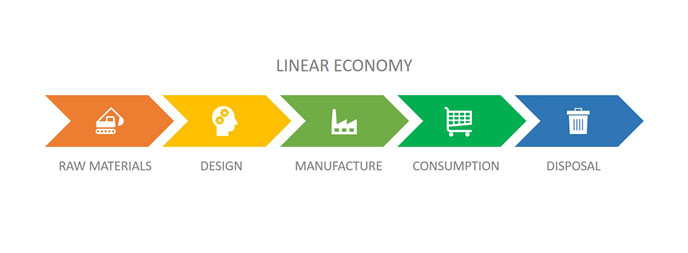 Linear Economy by Supply Chain School